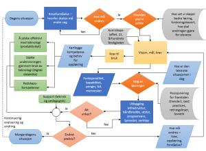 Modell implementering
