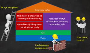 framtidens skole